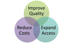 Cost, Quality, and Access: The Three Ingredients for a Stable Health Care System